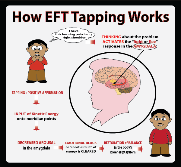 tapping therapy eft