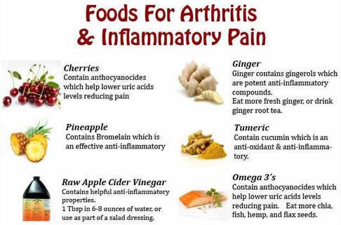 Natural Treatment Rheumatoid Arthritis Diet