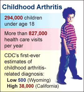 arthritis in children